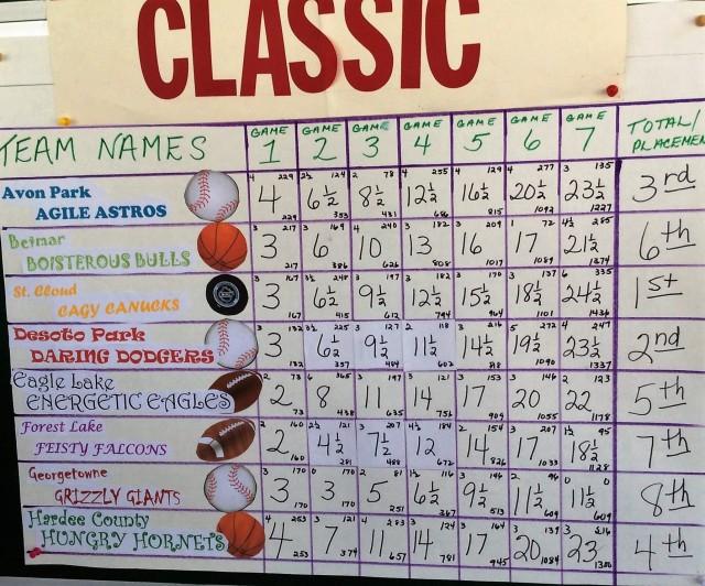 HOF CLASSIC 2016 RESULTS