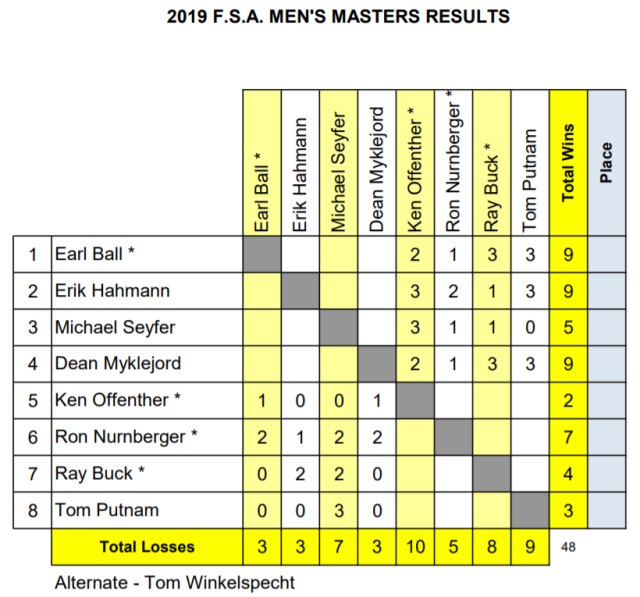 F S A  Pro Masters Standings – Round 4 | Your Source for