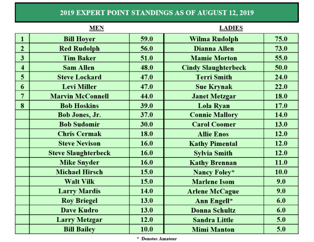 OSSA points 2019